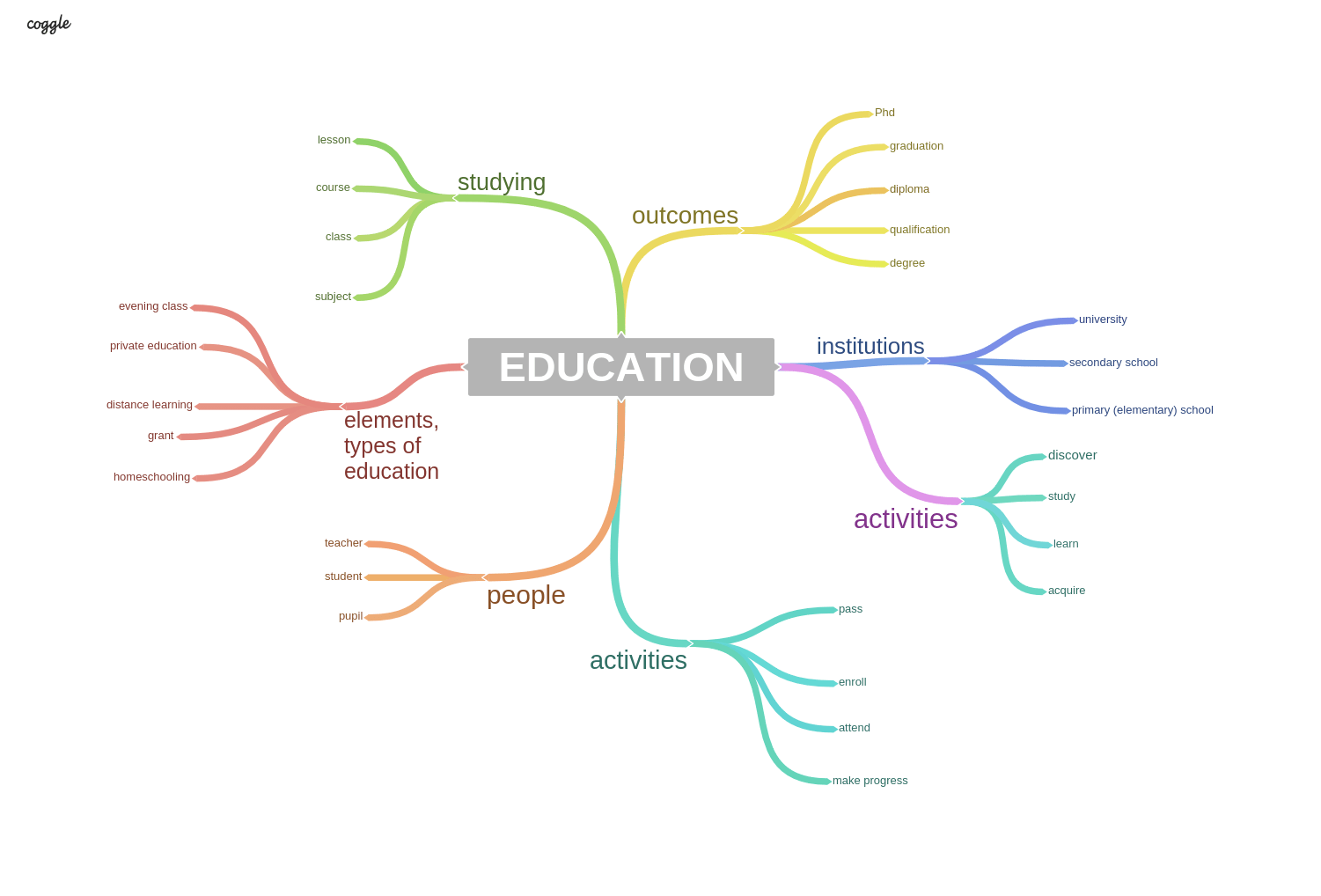 Vocabulary mindmap: EDUCATION