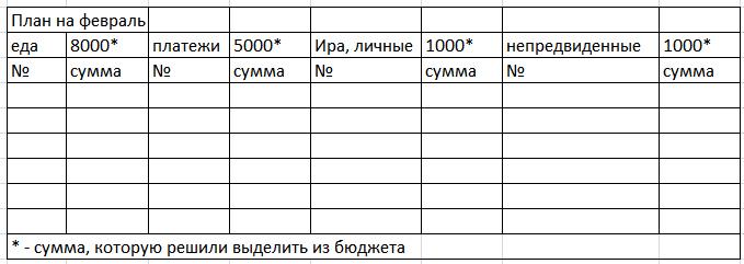 таблица для семейной бухгалтерии